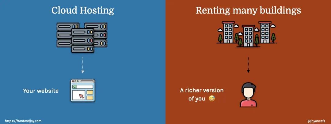 Cloud hosting vs renting multiple buildings
