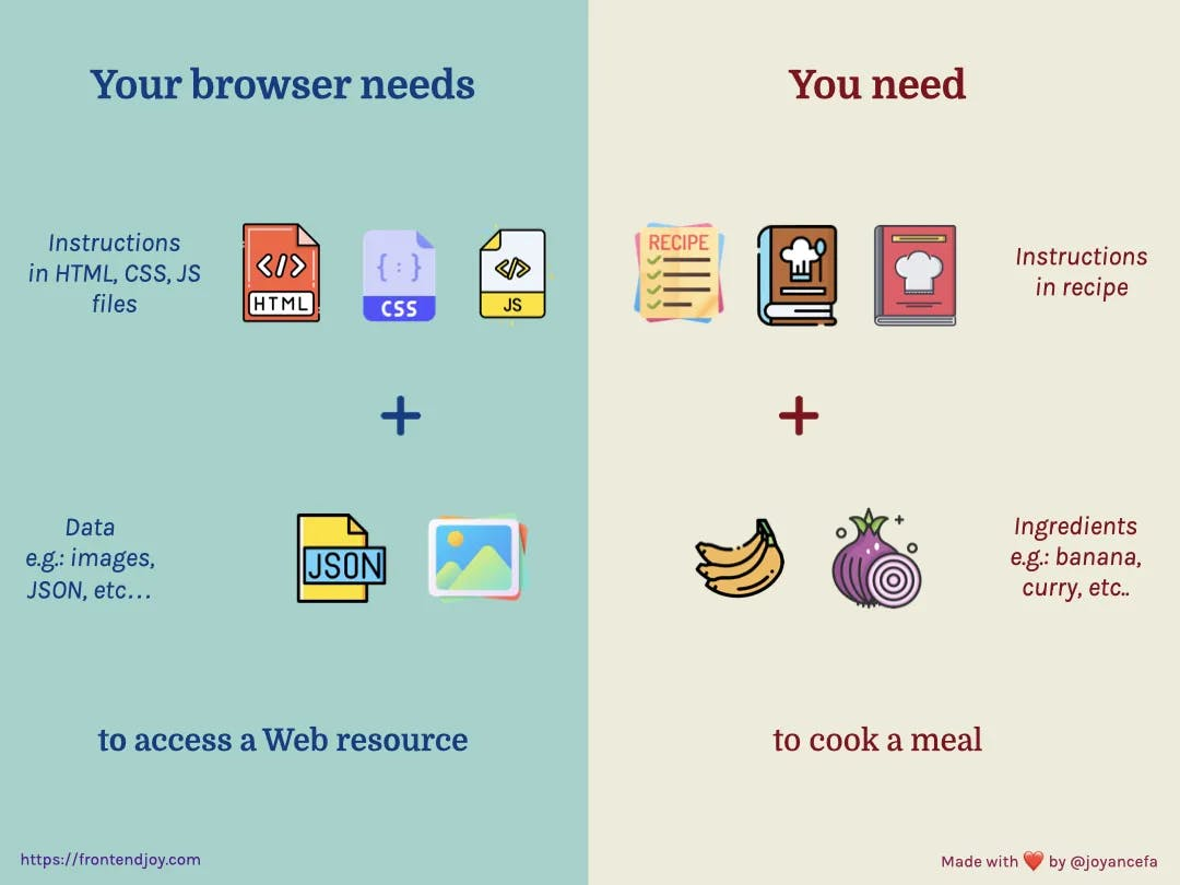 cooking vs accessing a Web resource