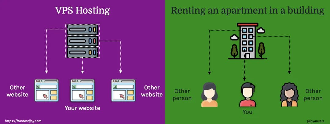VPS hosting vs renting an apartment in a building