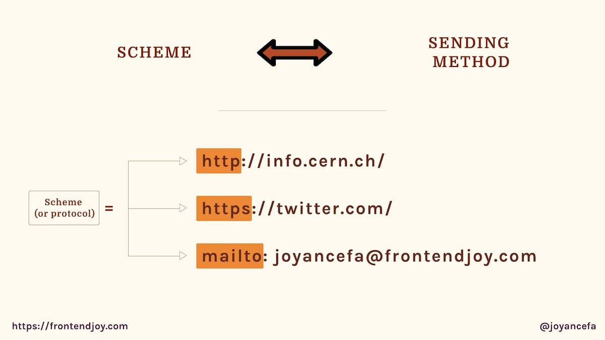 examples of schemes