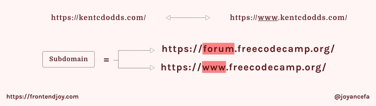 examples subdomains